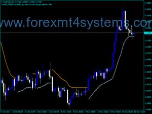 Forex Trend Envelope Indicator