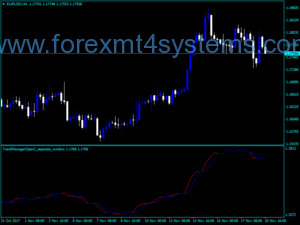 Forex Trend Manager Open Indicator