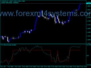 Forex Trend Scalping Dic Indicator