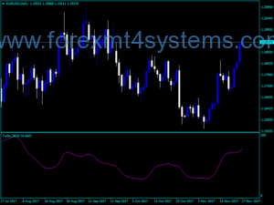 Forex Turbo JRSX Indicator