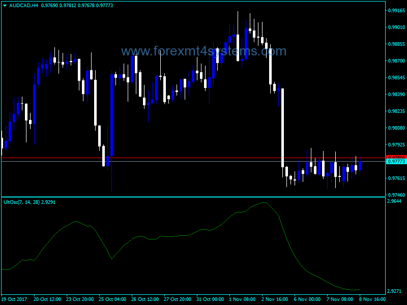 Forex Ultitimate Oscillator Indicator