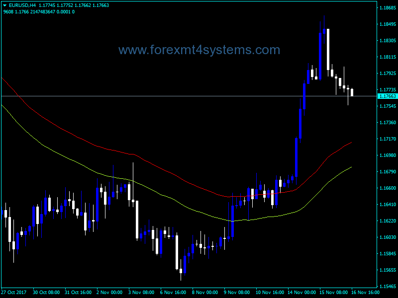 Forex Urovny Indicator