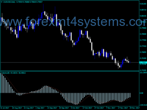 Индикатор на валутната скорост v2