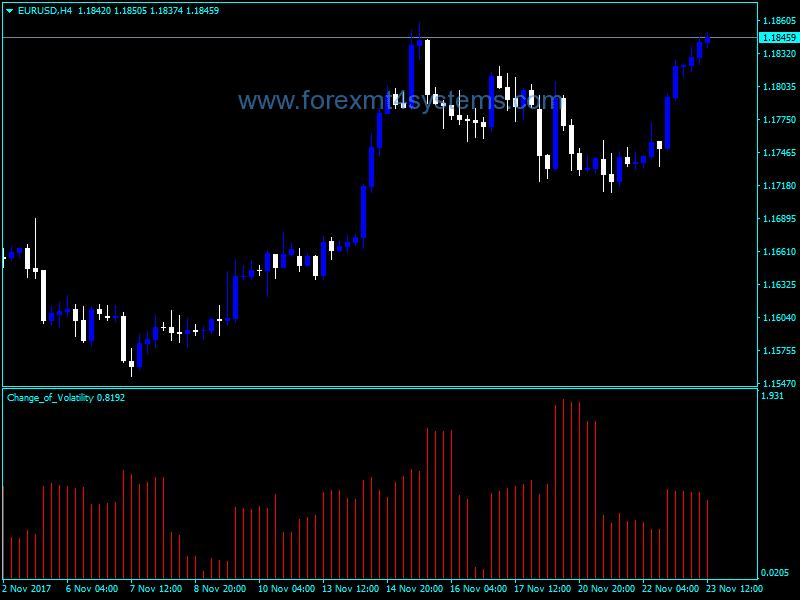 Indicador de mudança de volatilidade Forex