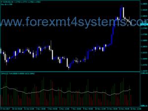 Forex Volume MA Indicator