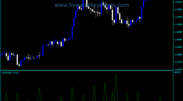 Forex Volume Rate of Change Indicator