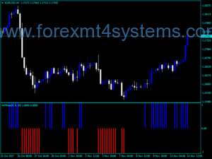 Forex WPR Fast Indicator