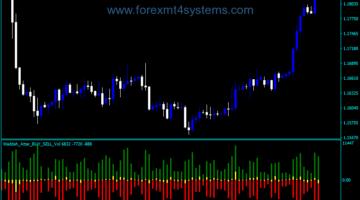 Forex Waddah Attar Buy Sell Vol Indicator