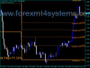 Forex Waddah Attar Monthly Fibo Indicator