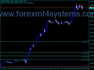 Forex Waddah Attar Weekly Camerilla Indicator
