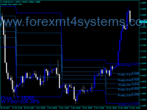 Forex Waddah Attar Weekly Fibo Indicator