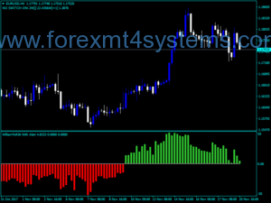 Alîkar Indicators with Forex WilliamR