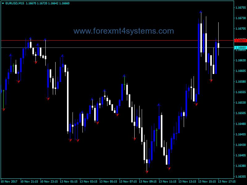 Forex Wlx Fractals Indicator