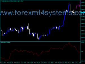 Forex Xprofuter And Overlay Indicator
