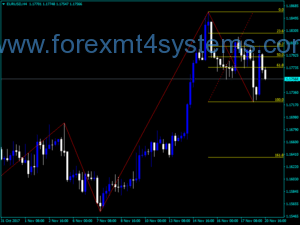 Top forex trading channelling with zig zag