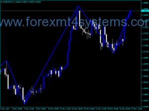 Forex Zigzag Two R Indicator
