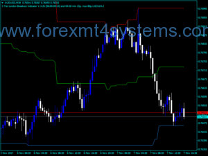 Forex i High Low Middle