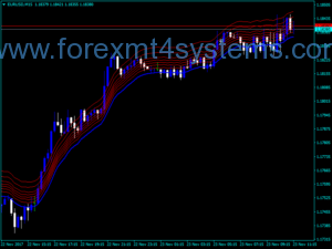Forex iMA Fibs Above Indicator