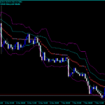 Forex AMA Bands Indicator