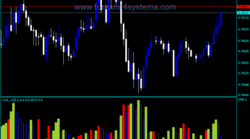 Forex Another VSA Version Two Indicator