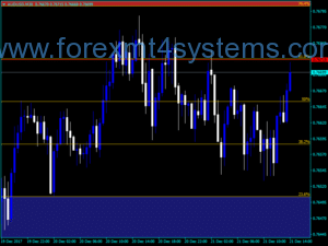 Forex Auto Fib Trade Zones Indicator