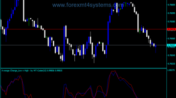 Forex Average Change High Low Indicator