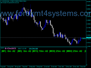 Forex BClock Modified Indicator