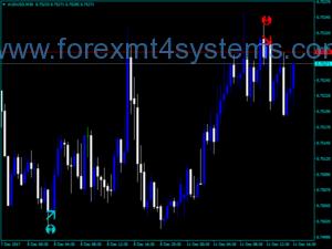 Forex Bear Naked Pattern Indicator