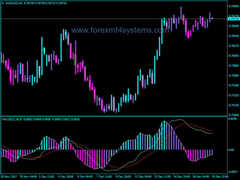 Forex Best MACD Final Indicator