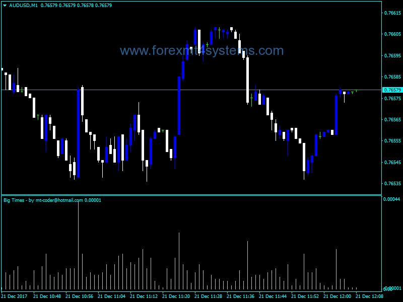 Forex Big Times Indicator