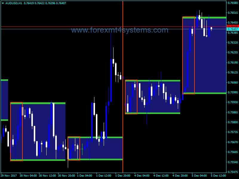 Forex Breakout Индикатор за Panca Eagle