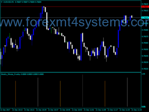 Forex Brooky Minute Overlay Indicator