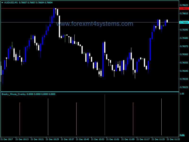 Forex Brooky Minute Overlay Indicator