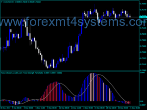 Forex Brooky Trend Strength Indicator