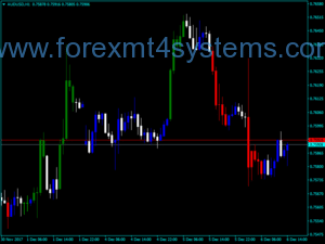 Forex CCI Custom Candles Indicator