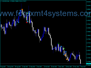 Forex CCI Woodies Paterns v1 Indicator