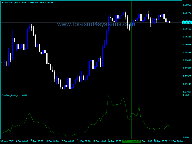 Forex Candles Ratio Indicator