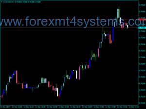 Forex Candlesticks CW Indicator