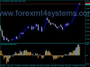 Forex Chande QStick Indicator