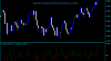 Forex Change Percentage Indicator