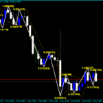 Indekator ZigZag Forex Channel