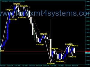 Indicador ZigZag do Forex Channel