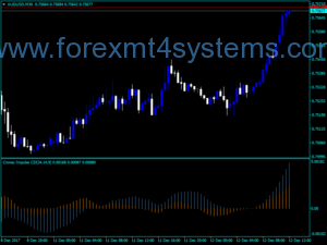 Indxatoriya Forex Cronex Impulse CD
