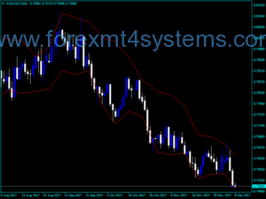 Forex DFC Next Indicator