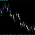 Forex DeMarker Pivots Indicator