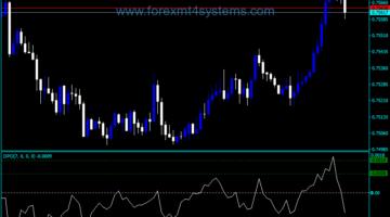 Forex DiNapoli Price Oscillator Indicator