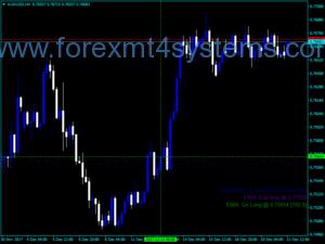 Индекс на Forex Doda EMA