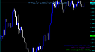 Forex Doda EMA Indicator
