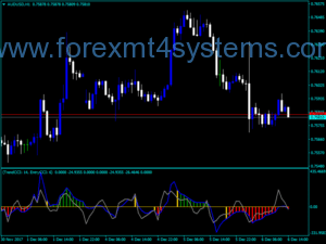 Forex Double CCI Woodies Indicator