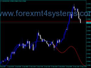 Indx Extrapolator Indicator